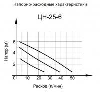 Циркуляционный насос ЦН-25-6