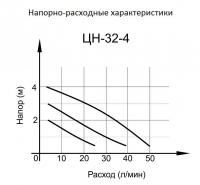 Циркуляционный насос ЦН-32-4