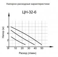 Циркуляционный насос ЦН-32-6